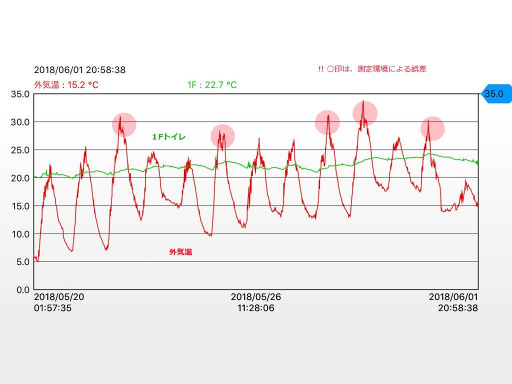 寒暖差大きい5月でした